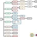 網站架構圖