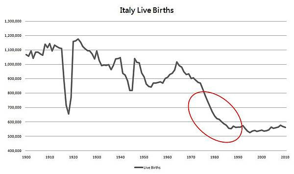 Italy live births