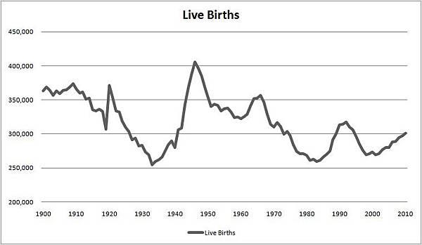 Nordic live births