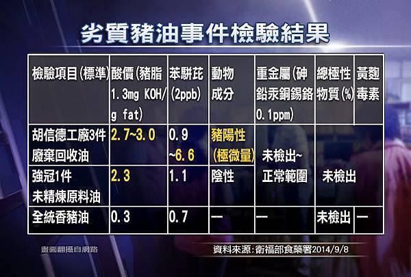 0909_CG01_劣質豬油事件檢驗結果