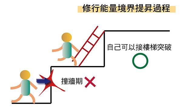 修行過程接樓梯