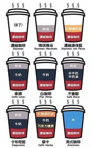 圖解讓你了解各種咖啡.jpg