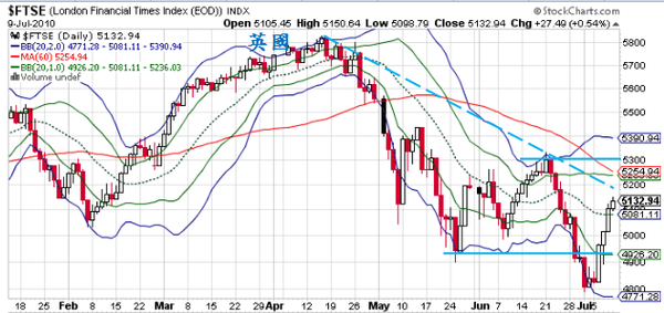 0301歐股FTSE.png