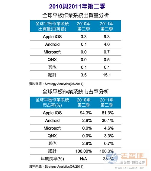 Android平板勢力壯大蘋果iPad市佔縮水