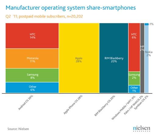 Nielsen:Android 美國市場佔有率 39%,Apple 則是最大製造商