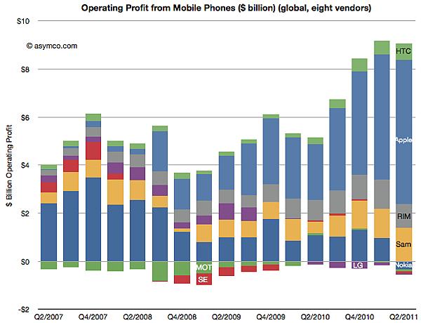 asymco-chart-operating-share-phone-vendors