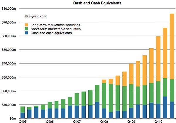 asmyco-chart-apple-cash-reservesq405-q211