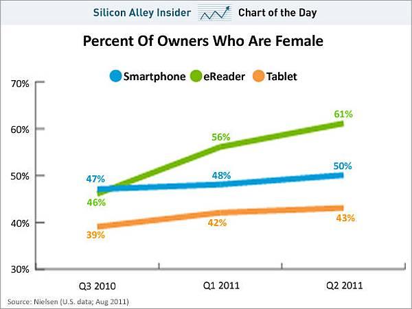 sai-chart-of-the-day-women-gadgets-201108
