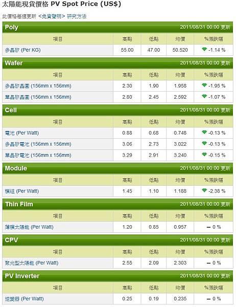 2011/08/24 20110824 太陽能現貨價格 PV Sport Price(US$)