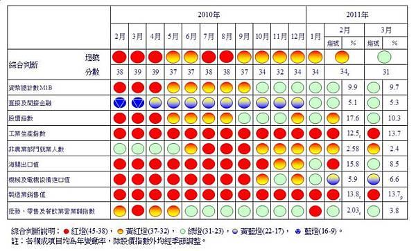 2011三月景氣訊號燈