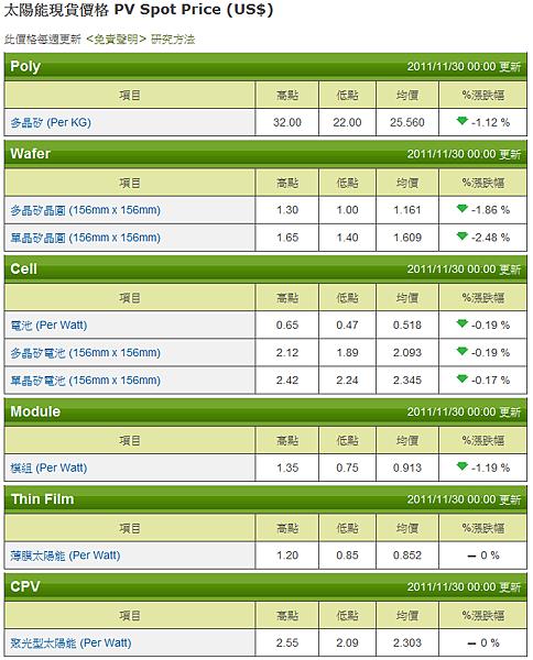 20111130太陽能現貨價格PV Spot Price ( US $)