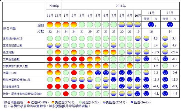 一年來景氣對策信號.png
