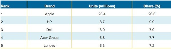 Apple grabs over a quarter of the mobile PC business in Q4 2011 (including iPads), HP tops with laptops