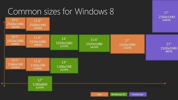 Windows 8 為高解析未來做足準備