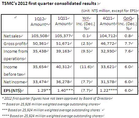 台積電 2012 年第一季財報顯示,營收增長淨利有所下滑