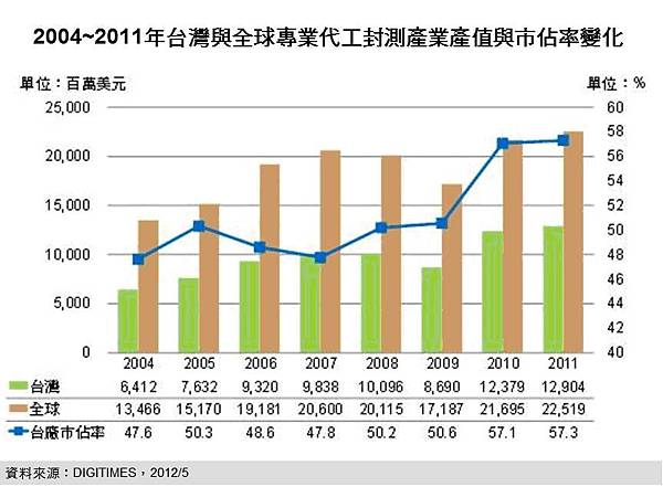 DIGITIMES Research:2012年台灣封測產值優於全球半導體表現 年成長率將達6%