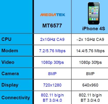MT6577可提供更高階的智慧手機體驗
