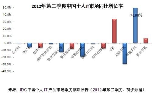 中國個人IT市場各產品成長率