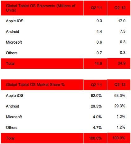 strategy-analytics-tablet-market-share-q2-2012-1343246233