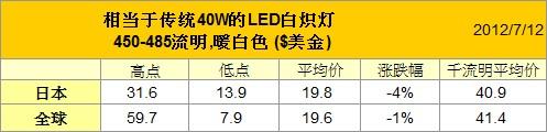 取代傳統40瓦白熾燈泡的商品,英國最低價格首次跌破10美元
