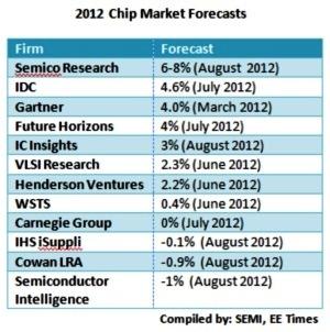 各家研究機構對2012年晶片市場成長率預測
