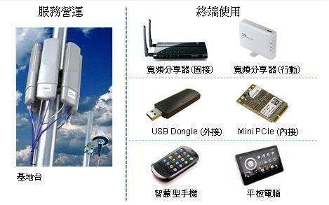 TD-LTE晶片應用範疇