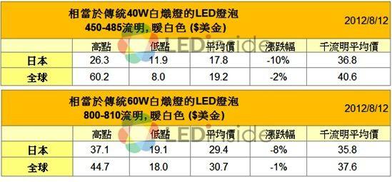 2012年8月全球LED燈泡零售價
