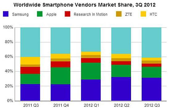 Samsung and Apple still kings of the smartphone market, Nokia loses top five spot to RIM