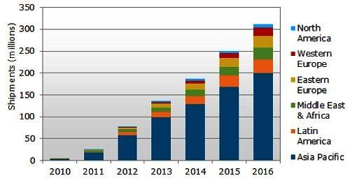 2010~2016年 Android 系統的低成本智慧型手機出貨量,按地區分佈