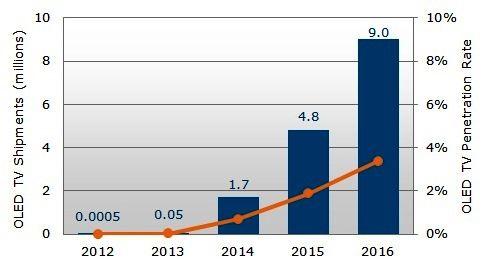 2012~2016年OLED電視出貨與滲透率預估 (單位:百萬台)