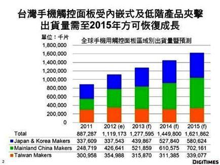 台灣觸控面板廠出貨量估計