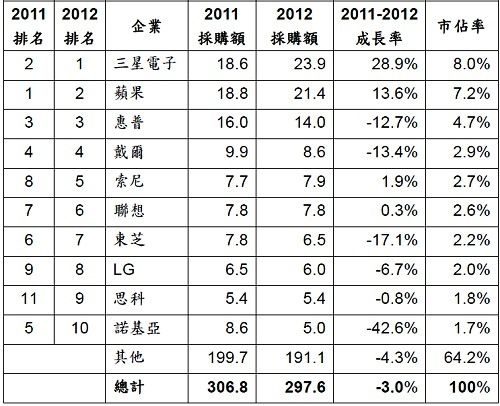 Gartner:三星取代蘋果成為全球最大晶片買主