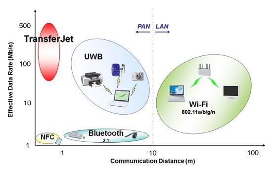 TransferJet將在MWC展示高速無線傳輸方案