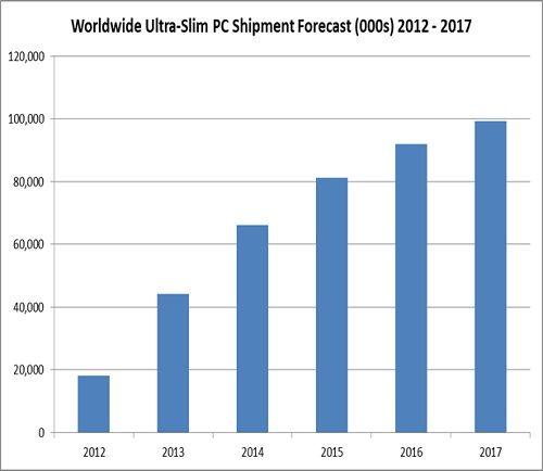 面板廠商供應謹慎 觸控與超薄筆電成長緩慢