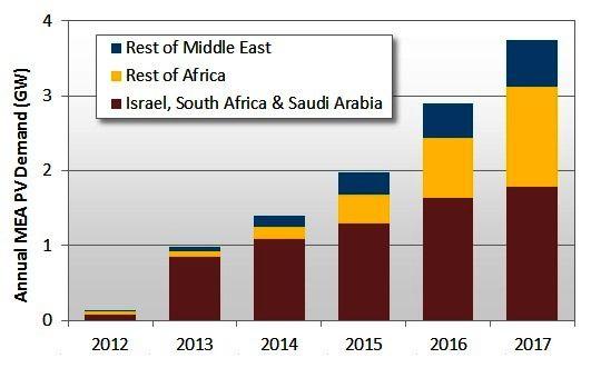2012~2017年中東非洲地區的太陽能發電需求預測 (單位:GW)