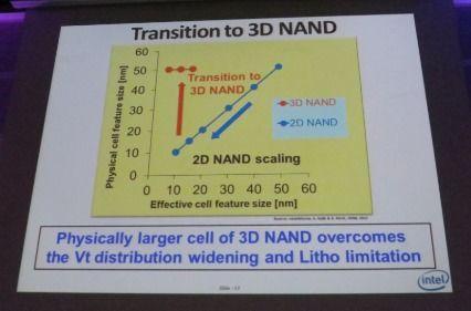 2D NAND快閃記憶體預計還可再微縮兩個世代──15nm與10nm節點。