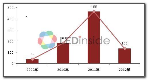 2009~2012年中國大陸歷年 MOCVD 新增數量 (單位:台)