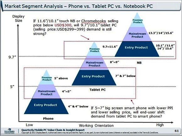 市場定位分析:智慧手機 vs. 平板電腦 vs. 筆記型電腦