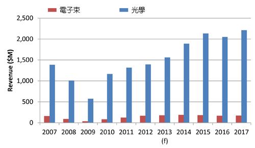 2007∼2017年光學與電子束檢測設備產值分析