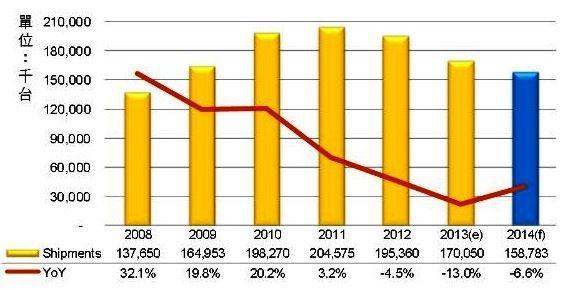 2014年全球NB出貨仍將衰退