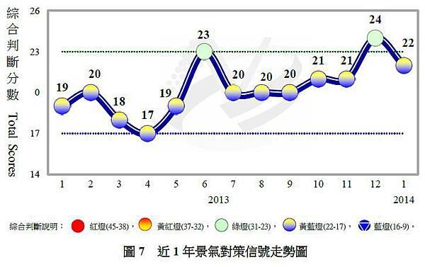 近一年景氣對策信號走勢圖