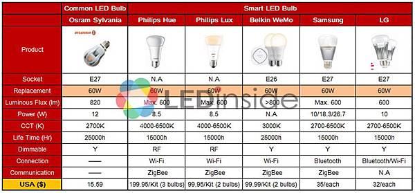 智慧LED燈泡售價一覽表