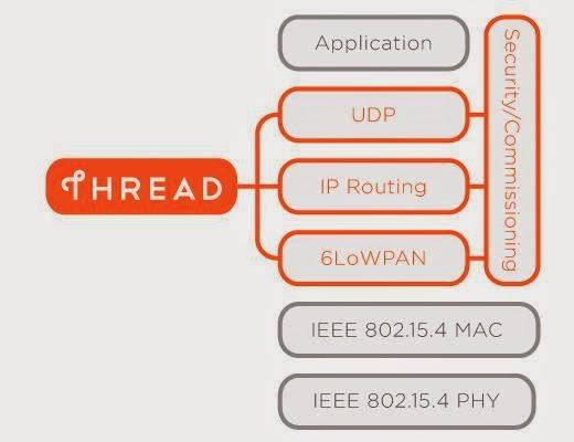 Nest為何要組建新物聯網標準Thread?