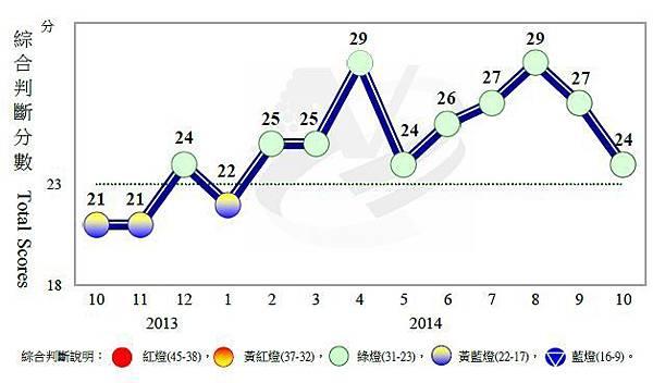 近1年景氣對策信號走勢圖
