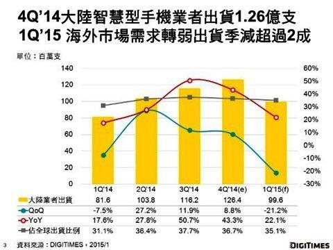 2014年第四季中國大陸智慧型手機產業呈現外熱內冷