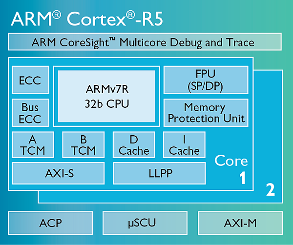 Cortex-R5
