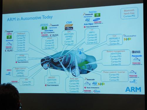 汽車電子控制單元分布及控制元件需求