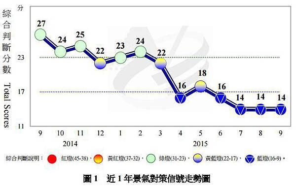 近一年景氣對策信號走勢圖.JPG