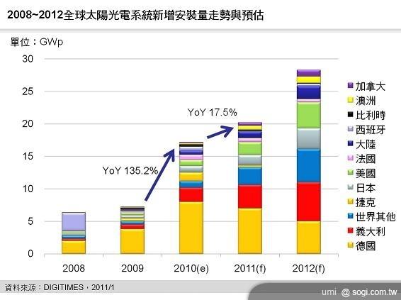 2011 年太陽光電市場將成長 17.5% 達 20.2GWp
