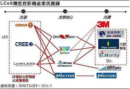 微型投影技術市場持續擴大 台廠扮演要角.jpg
